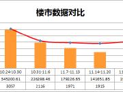 11月收官楼市成交价跌量涨 最热楼盘看这里