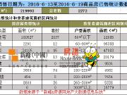 上周沈阳商品住宅供销双涨 楼盘销售榜TOP10