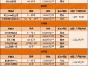 最低8字头最高近6万 广州LOFT公寓价格大全