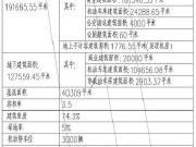西上海建最大商业体 这个板块成最大黑马