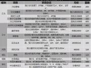 下月南京仅14盘入市,开发商摸索前行?6大高价地项目或将公开