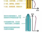 同小区同楼栋同户型 为什么这层房价最贵
