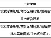 三亚最贵地块总价48亿将开拍 周边房价3.5万