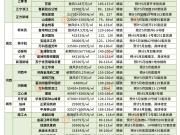 5月南京超50盘要上市!多个板块内热盘即将加推!