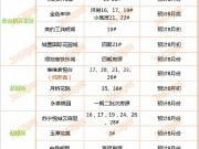 揭秘:8月徐州有24家楼盘将上市,准备买房的快看!