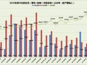 1—8月北京住宅各区成交排名