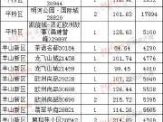 【每日成交】7月10日信阳市三区成交商品住宅92套 均价5857元\/平米