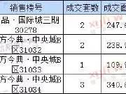 【每日成交】7月16日信阳三区成交住宅8套 均价5643元/平