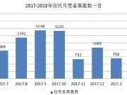 1月安庆住宅备案1028套 均价6310元/平 同比去年上涨超1030元/平! 5家楼盘978套房源入市