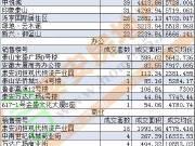 【4月份】泰城截至13日商品房总网签量