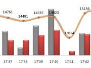 天津房产周报:商品住宅供应量大幅下降,成交均价环比上涨16%