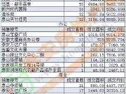 【7月份】泰城截至18日商品房总网签量