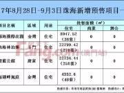 """珠海""""金九""""吹起号角首周网签上涨9成 唐家纯新盘亮相"""