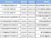 江门3月7个项目944套房源拿证入市