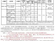 枣国土储告字〔2017〕18号 枣庄两宗土地出让