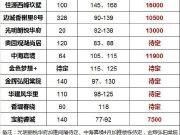 金三银四扬州有25家楼盘即将开盘,推出3200多套新房!