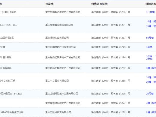 8月29日主城12项目获预售证 嘉阅滨江项目推新