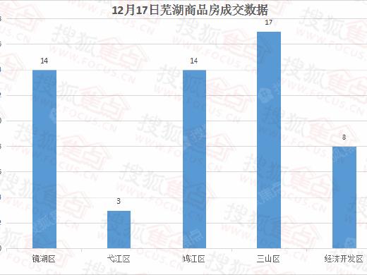12月17日芜湖商品房成交56套
