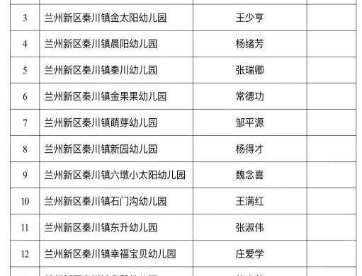 附名单 2019新区普惠性民办幼儿园扩大到35家 利好12盘