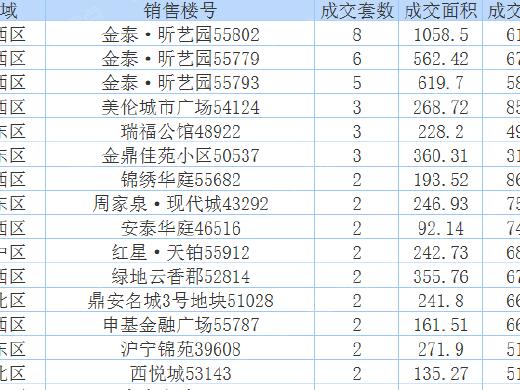 西宁新房12月18日成交120套 均价6893
