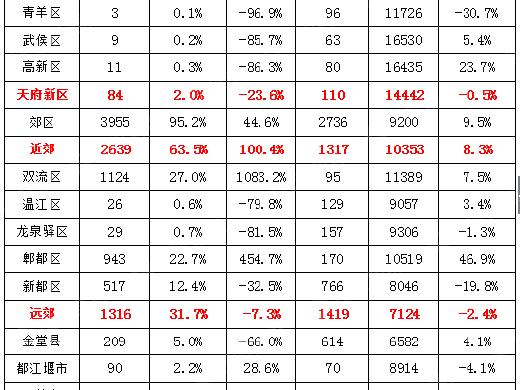 成都房价回暖!锦江一周暴跌8216元 郫都上涨3356元