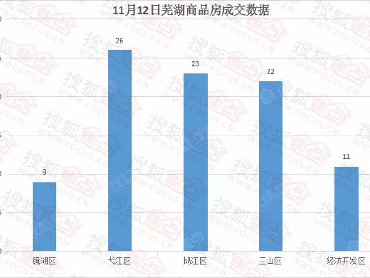 11月12日芜湖商品房成交91套