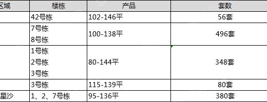 【认筹速递】单价5字头住宅今日启筹 千套房源将流入市场
