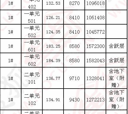 芜湖市商品住宅明码标价公示(罗兰小镇)