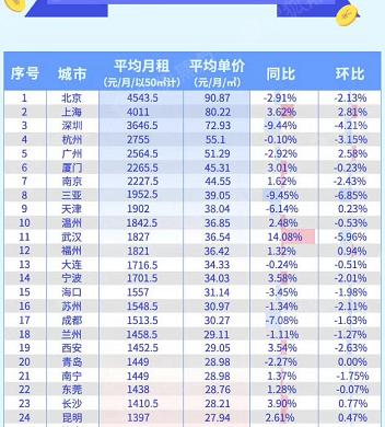 5月哈尔滨均匀月租1359元 买房投资以租养贷还划算吗?