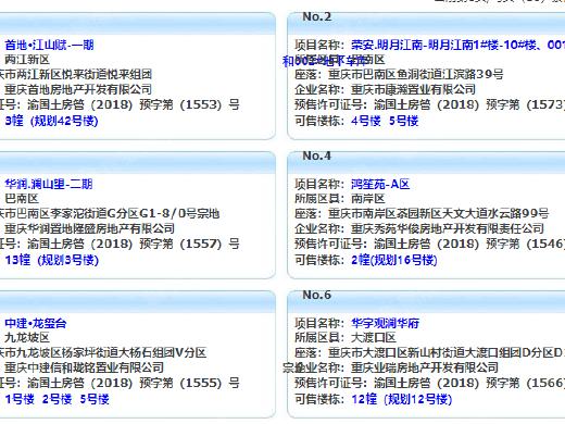 10月16日重庆主城6项目获预售证 华宇观澜华府推新