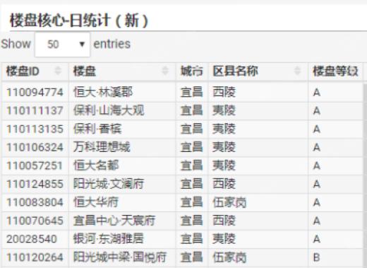3月15日宜昌热门楼盘点击排行榜
