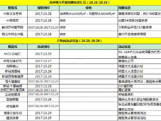 本周末4盘推新 纯新盘洋房13000元/㎡入市