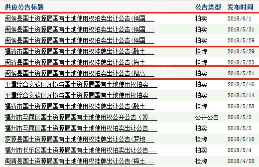 土拍掀起闽侯热?盘点闽候最新热盘 低至12500元/平