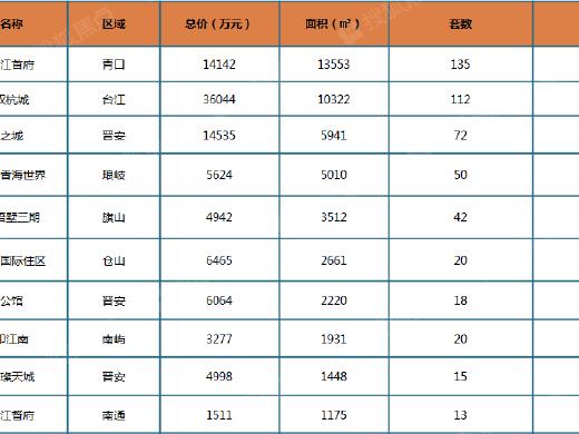 上周榕市区新房成交均价26257元/㎡ 环比上涨8.6%
