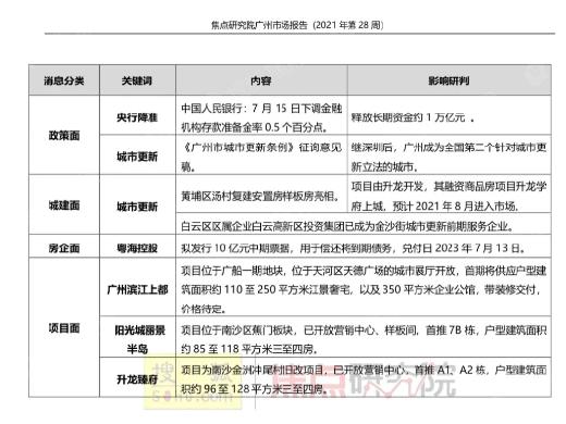 焦点楼市周报:3盘入市!增城、南沙、黄埔新房网签霸榜TOP3