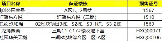 9月第二周哈尔滨获预售证楼盘汇总 多盘锁客竞争激烈