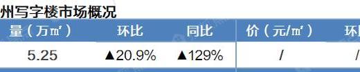 商业市场迎来春天?广州写字楼成交大涨一倍多