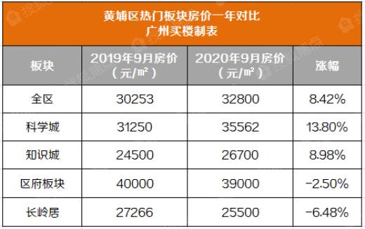 黄埔近一年涨价最多的楼盘盘点,TOP1实在太低调了!