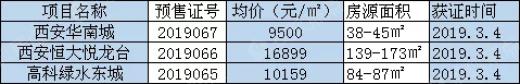 捡漏机会!3盘获证均价9500元/㎡起,刚需请上车!