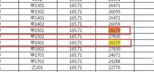 28270元/㎡!常州新入市房源最高备案价格再被刷新!