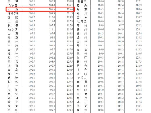 国家统计局最新消息:房价持续涨 5月太原新房上涨0.7%