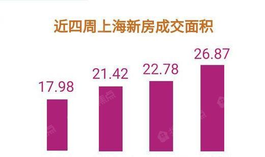 上周成交均价3.76万/平 沪楼市将演红五月