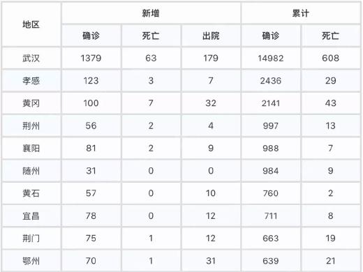 8日宜昌新增病例78例(附街道、社区(村))