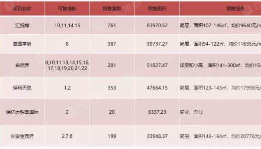 4月首周西安住宅供小于求 价格升至12946元/㎡