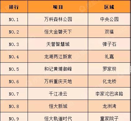 重庆一周来电TOP10:万科森林公园精装小高层登热盘榜首