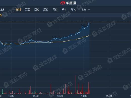 商品房成交面积回升 佳兆业(01638)升逾7%领涨内房股