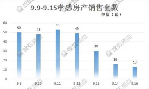 孝感房产网签销售套数周排名TOP3(9.9-9.15)