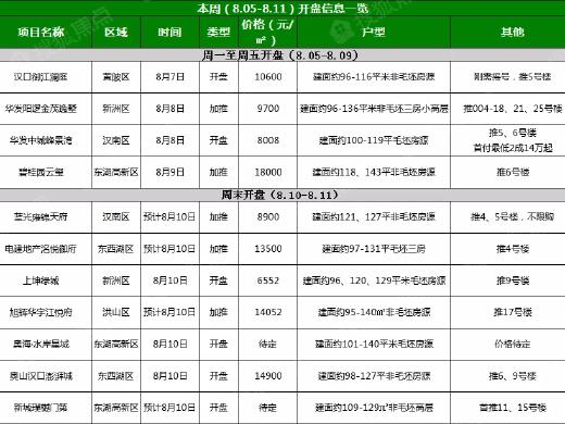 8月第2周武汉11盘入市,4盘在售周末7盘待开