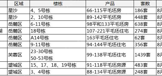 【认筹速递】本周10项目启筹 刚需占据九成 房价最低4字头