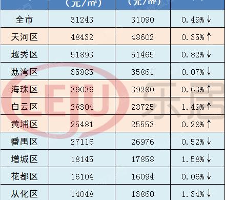 广州这四区二手房成交不降反升,再不买房楼市就要转暖了?